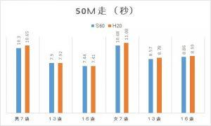 スポーツテストの50m走の比較
