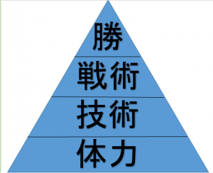 よくありがちなトレーニングピラミッド